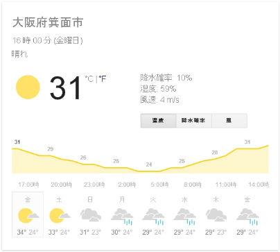 2014年7月11日16時で気温は31度