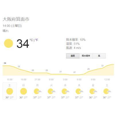 2018年7月21日14時00分、箕面市の気温は34度